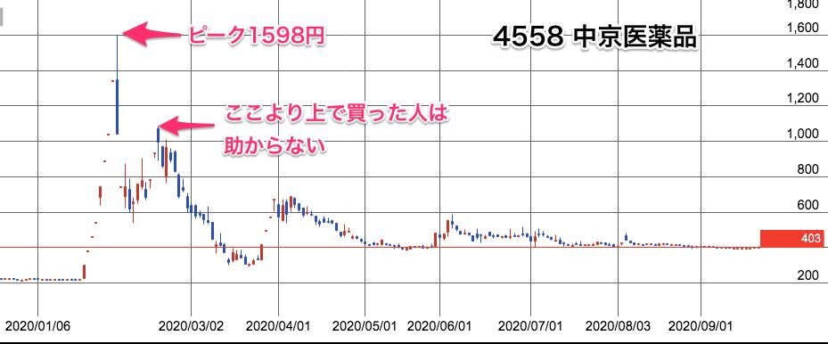 中京医薬品のチャート